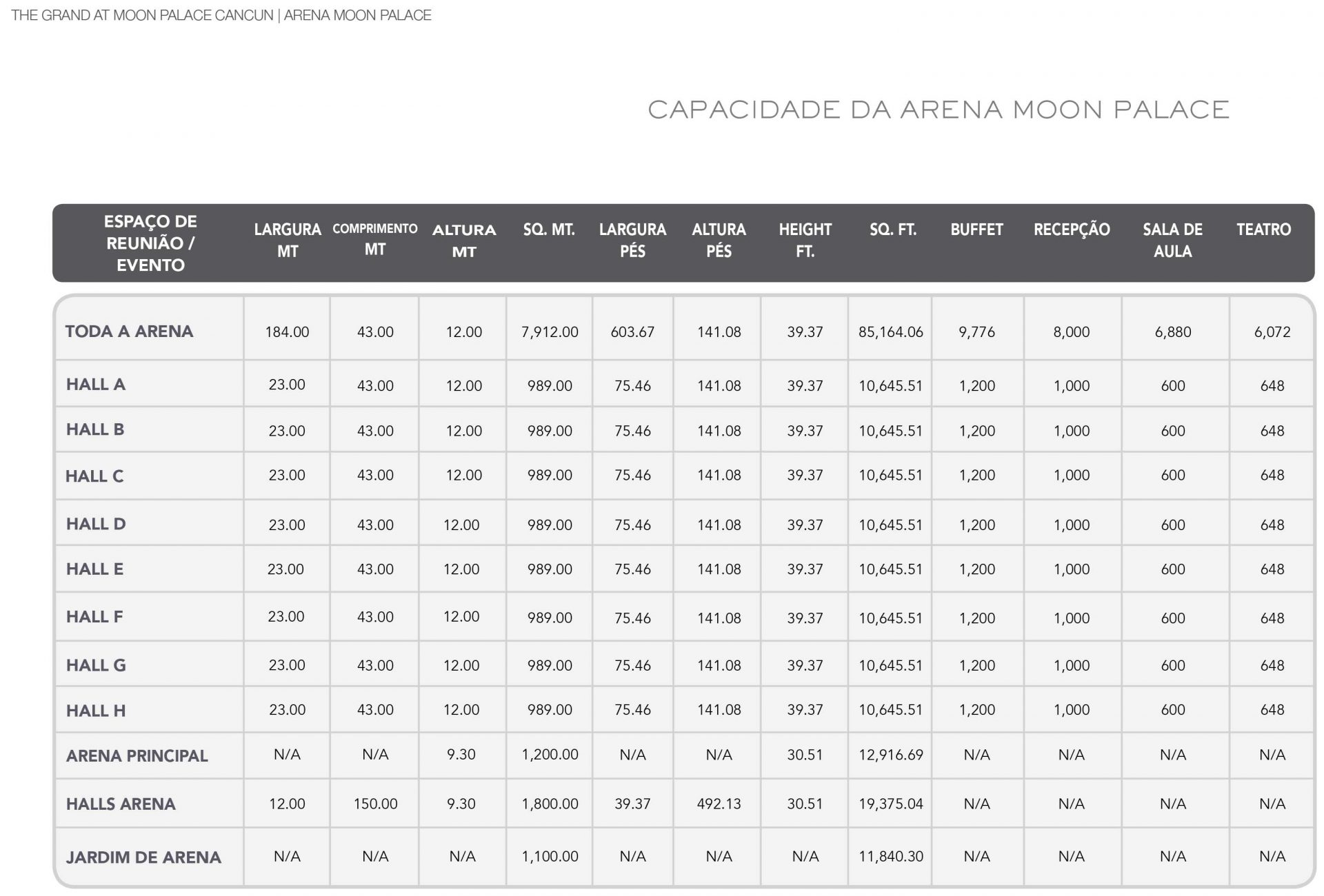 Capacidade da Arena Moon Palace
